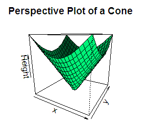 R 3D Plot (With Examples)