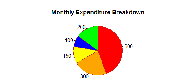Pie Chart in R With Color