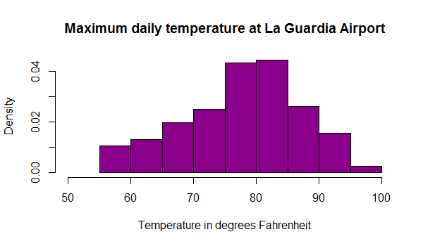 Create Histogram in R with parameters such as color.