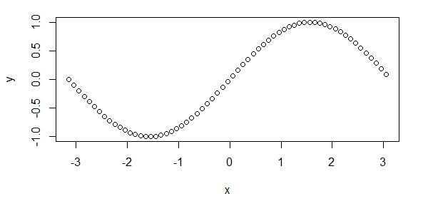 R Plot Function Example
